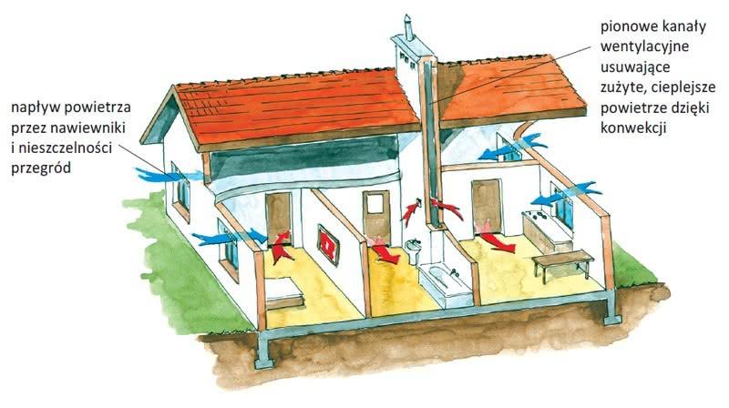 Schemat wentylacji grawitacyjnej w domu