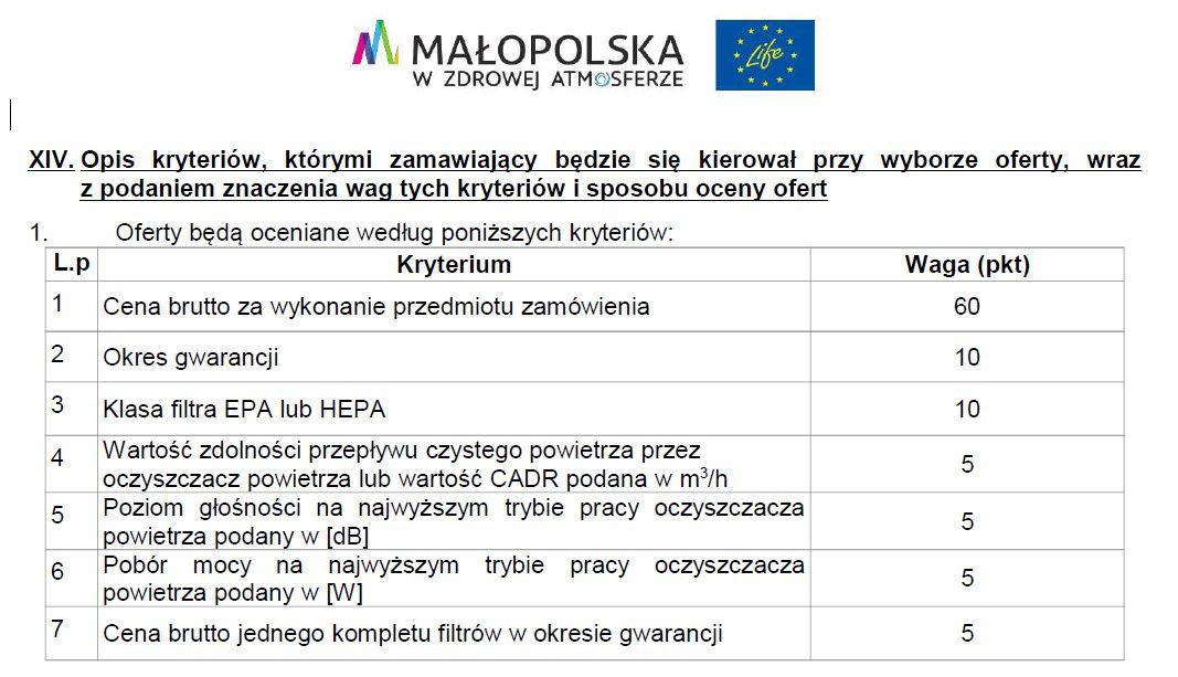 Kryteria oceny przetargu na oczyszczacze powietrza do małopolskich przedszkoli i żłobków