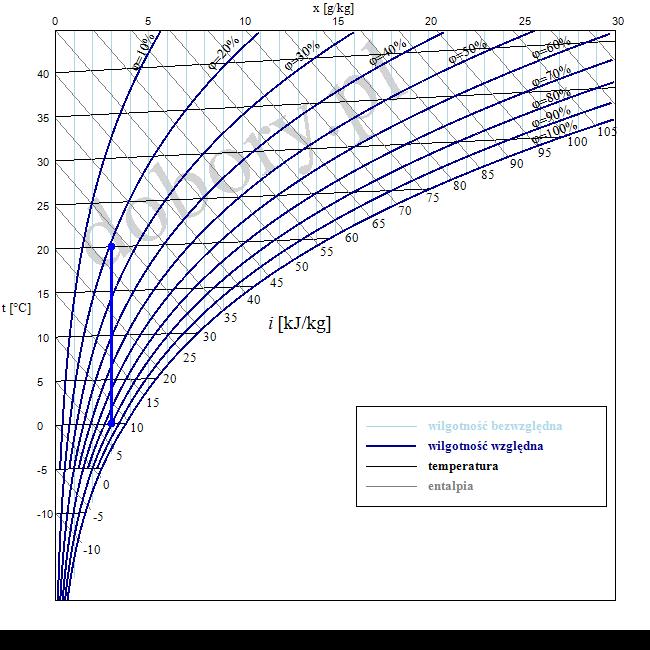 Wykres Molliera - wilgotność względna i bezwględna